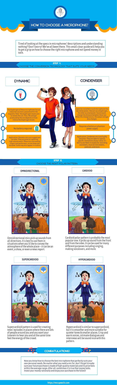 micspeech infographics